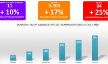 I dati della settimana sul coronavirus in Sardegna